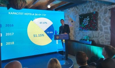 Radulović: We'll reach the magic one billion EUR of profit in tourism